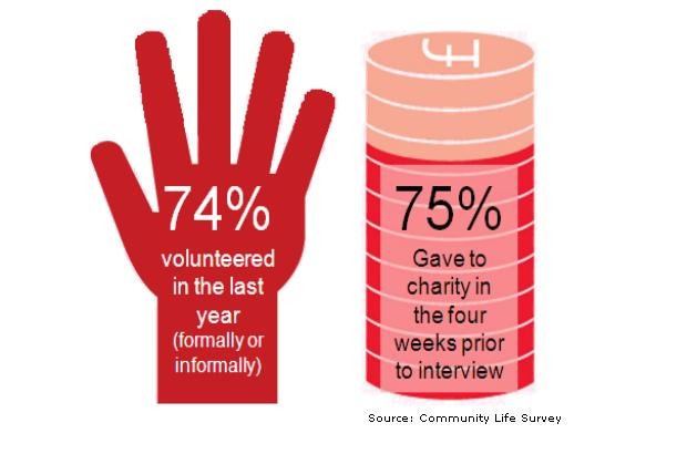Source: Community Life Survey